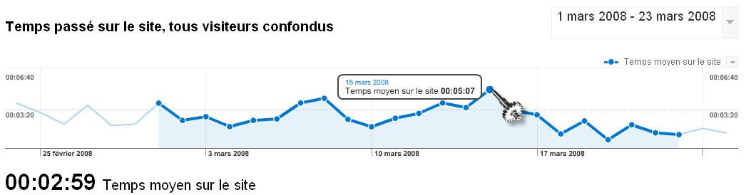 Temps moyen passé sur le site Massy Plus Juste….