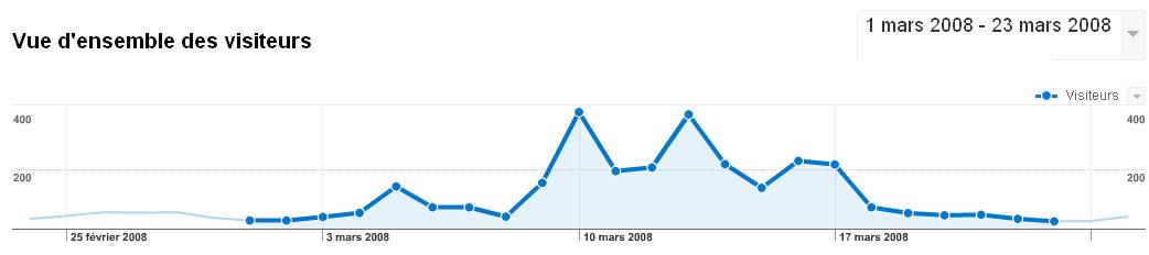 Nombre de lecteurs venus sur Massy Plus Juste…
